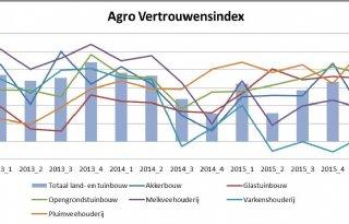 Agrari%C3%ABr+somber+over+situatie+nu+en+toekomst