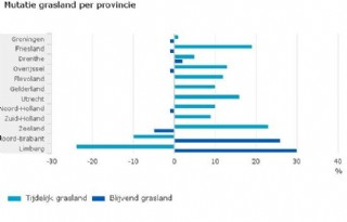 Nederland+telt+meer+blijvend+grasland