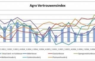 Veel+boeren+zijn+goedgemutst+over+bedrijfssituatie