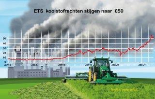 Carbon Market Watch: 'CO2 moet je reduceren, niet compenseren'
