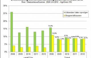 Glastuinbouw: minder uitbreidingsplannen