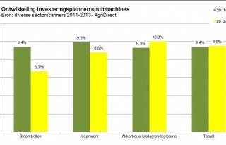 Akkerbouwers investeren in spuitmachines