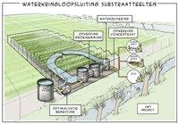 Glastuinbouw gaat voor schone sloten