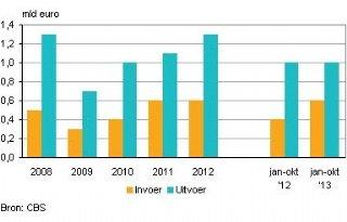 Uitvoer+naar+Oekra%C3%AFne+ruim+1+miljard+euro