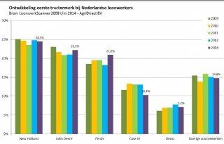 New+Holland+populair+bij+loonwerkers