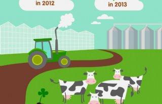Minder ziekteverzuim landbouw