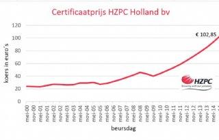 Koers HZPC-certificaat boven 100 euro