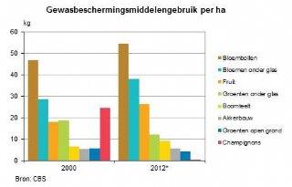 Lichte stijging middelenverbruik Nederland