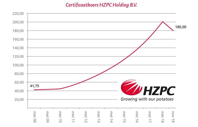 De ontwikkeling van de koerswaarde van HZPC vanaf mei 2008. Bron: HZPC