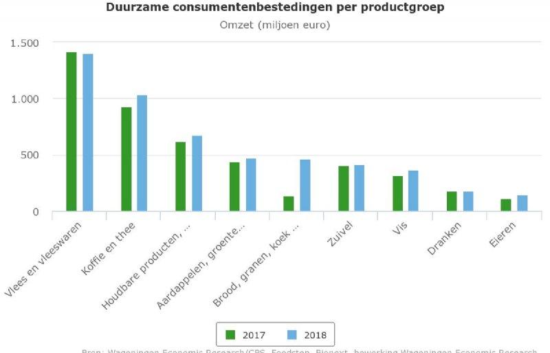 Monitor Duurzaam Voedsel 2018 van Wageningen Economic Research in opdracht van het ministerie van Landbouw, Natuur en Voedselkwaliteit