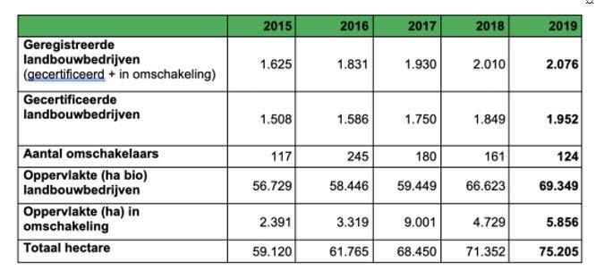 Skal-cijfers biologische land- en tuinbouw.