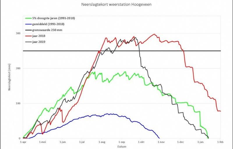 Droogtegrafiek meetpunt Hoogeveen van waterschap Vechtstromen