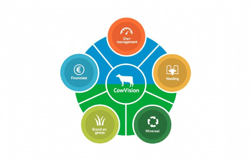logo CowVision Agrovision