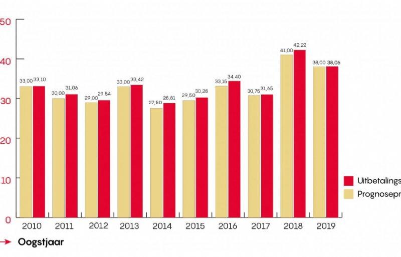 pootgoedprijzen HZPC vanaf 2010