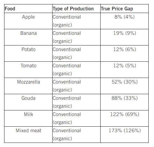 Prijsverschillen in werkelijke kostprijs tussen gangbaar en (biologisch). bron: Universiteit Augsburg