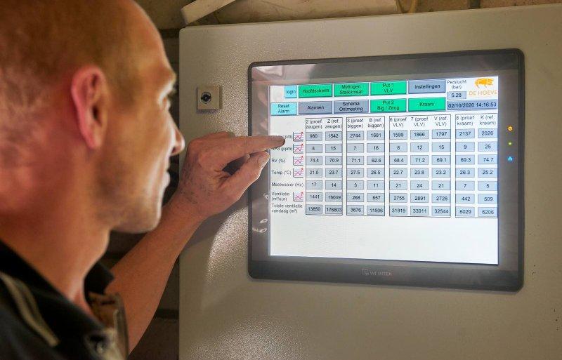 Op de regelkast zijn de emissies vanuit de proef- en referentieafdeling zichtbaar.