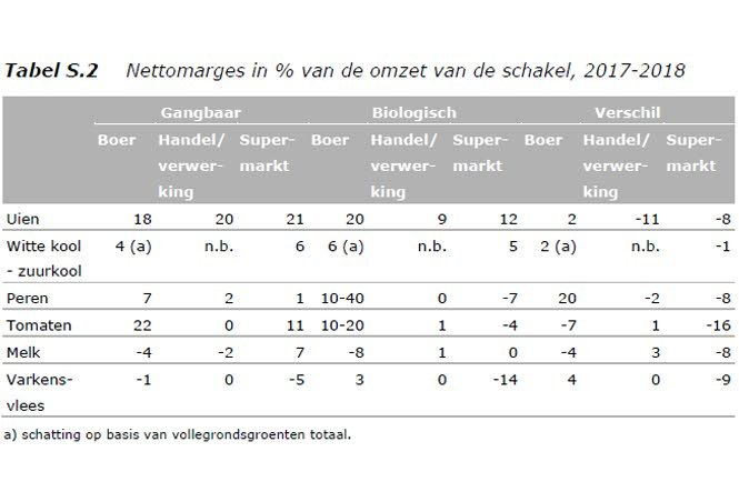 Verdeling nettomarges. bron: ACM