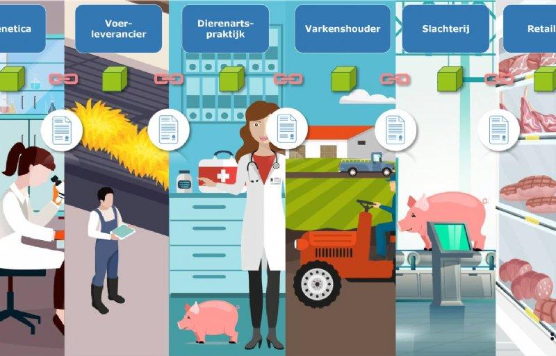 Blockchain bij productie van varkensvlees.