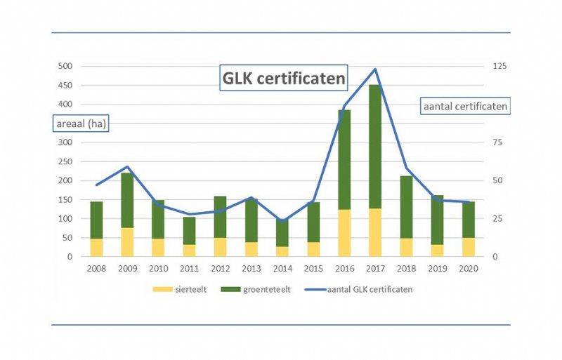 Het aantal toegekende GLK certificaten in Nederland en het areaal ervan tot 2020