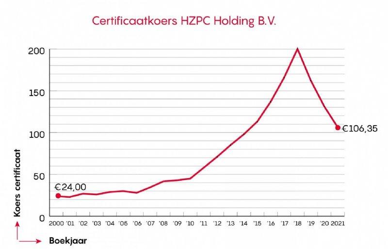 certificatiekoers HZPC